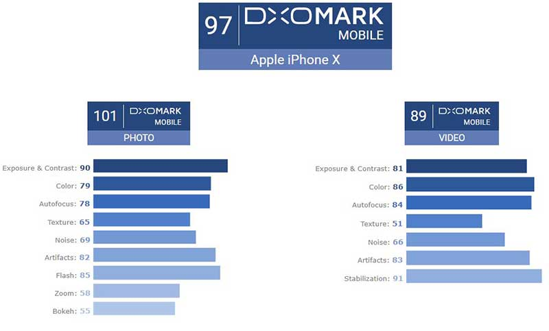 DxO Mark : دوربین آیفون 10 بهترین دوربین عکاسی موبایل
