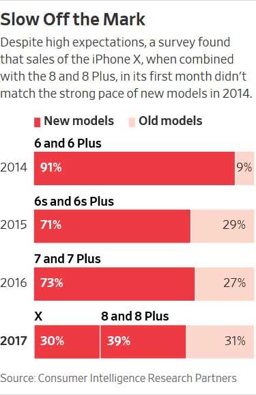 فروش آیفون 10 ، 8 و 8 پلاس روی هم کمتر از 6 و 6 پلاس!
