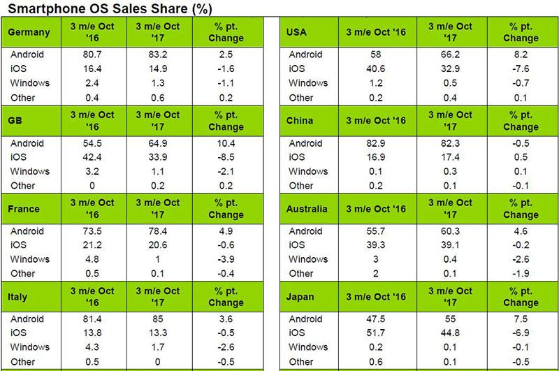 تأخیر فروش آیفون X در بازار عامل افت اپل در مقابل اندروید