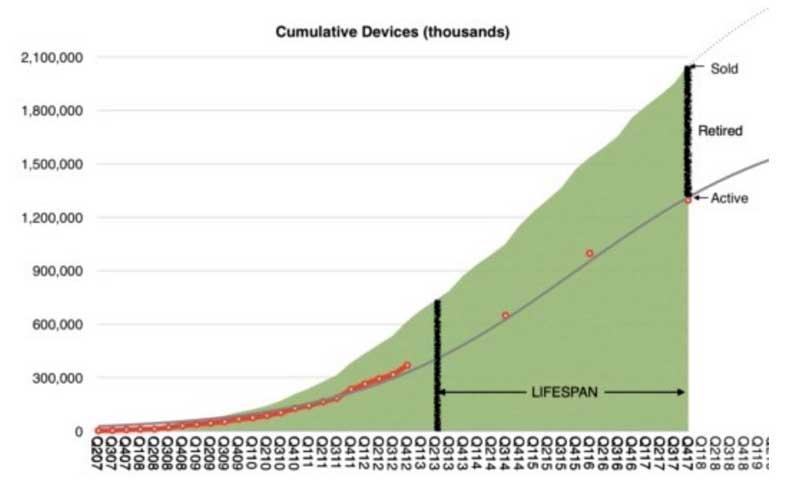 متوسط عمر هر موبایل اپل چهار سال است!