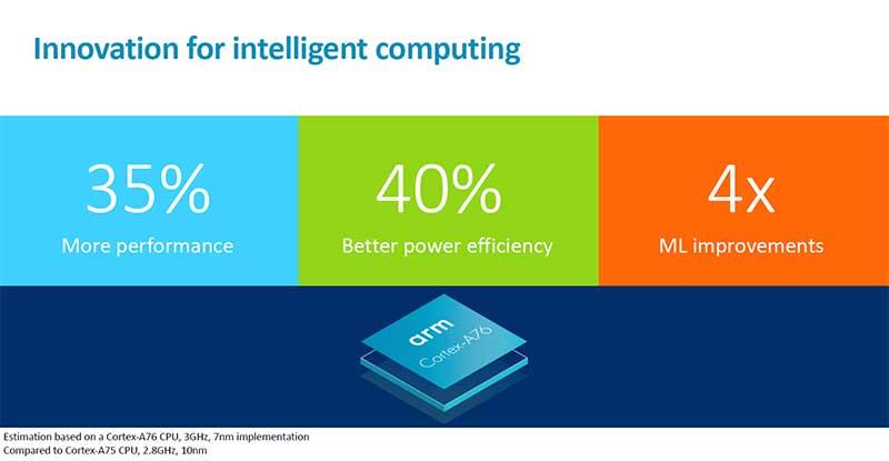 Cortex A76 و Mali G76 پردازنده و GPU جدید ARM