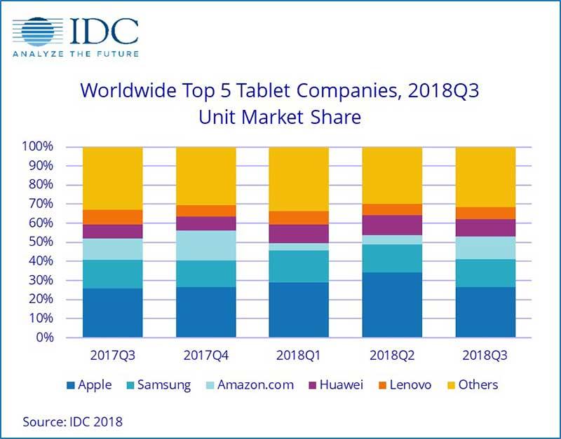 شرایط بحرانی در بازار جهانی فروش تبلت: اپل و سامسونگ در صدر