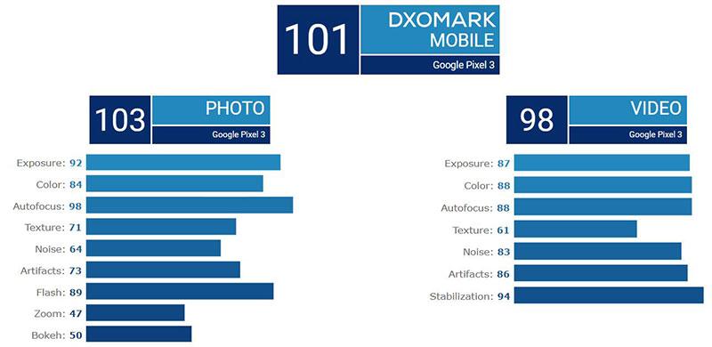 پیکسل 3 برترین گوشی اندرویدی تک دوربینه جهان