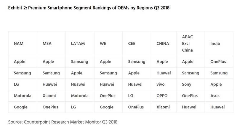 اپل و سامسونگ حاکمان بازار موبایل گرانقیمت
