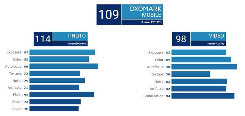 Mate 20 پرو برترین دوربین موبایلی سلطان جدید DxOMark