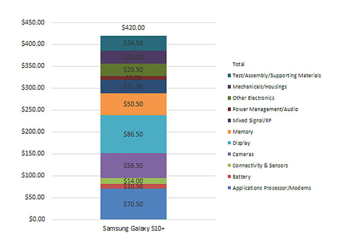 قیمت قطعات گلکسی S10 پلاس از S9 پلاس کمتر است!