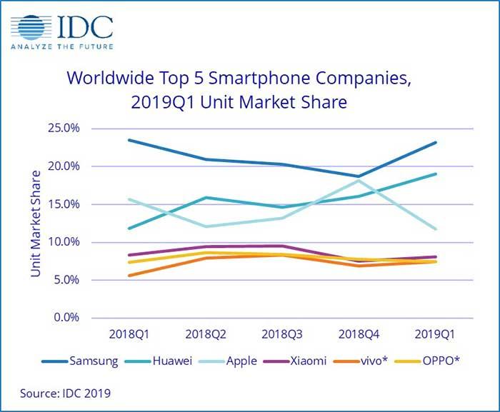 IDC: هواوی برترین برند موبایل در سهماهه اول 2018 - اپل بدترین!