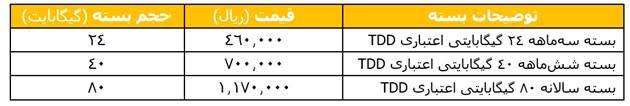 عرضه سیمکارت TD-LTE ایرانسل بدون نیاز به خرید مودم